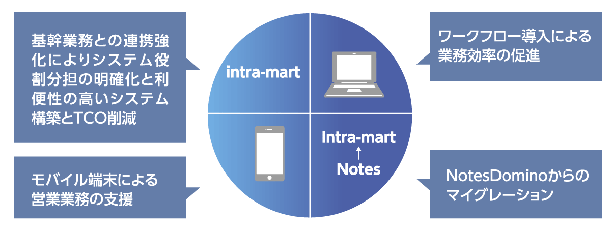 intra-martのフロー図です。