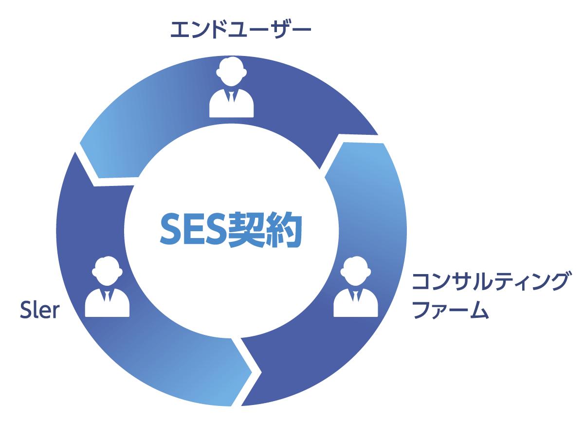 システムエンジニアリングサービスのイメージです。