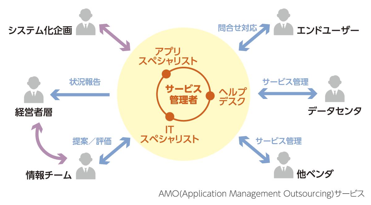 ERPパッケージ(SAP)運用支援サービスの画像です。