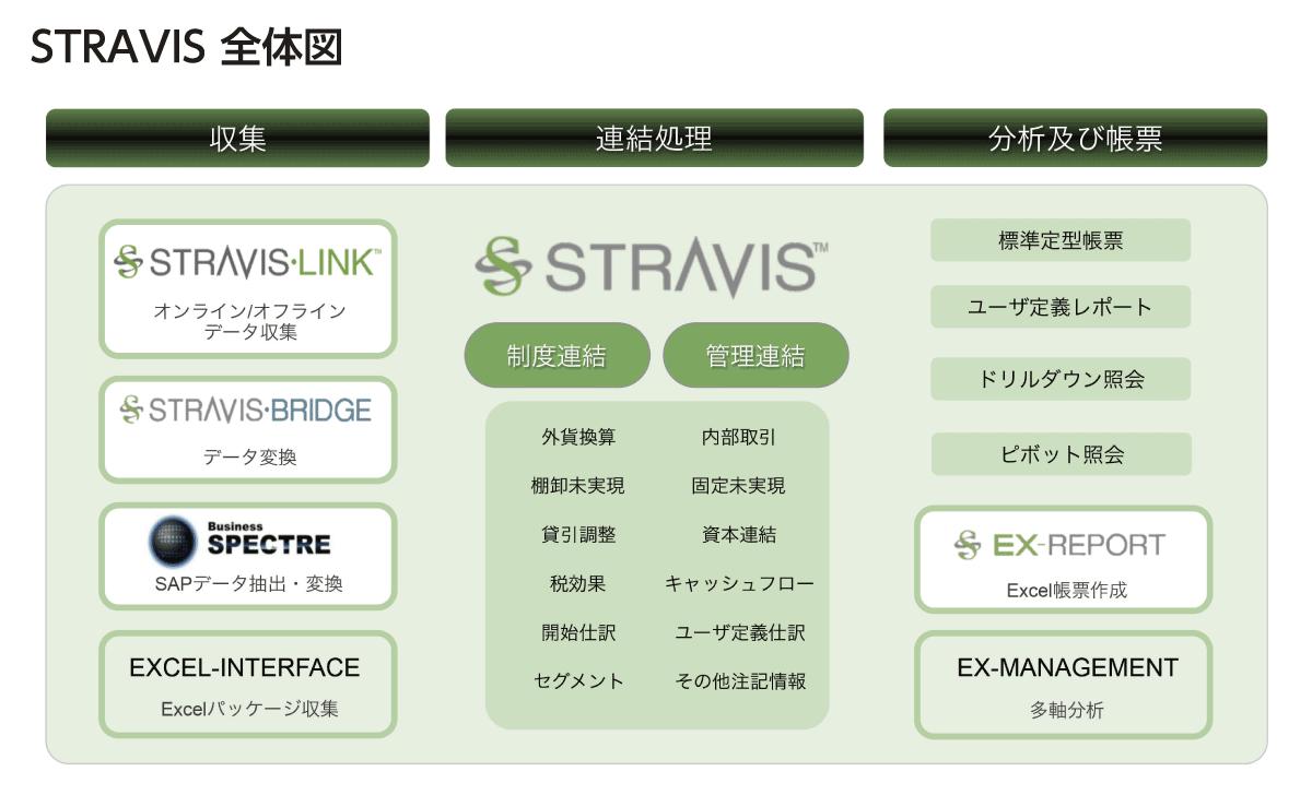STRAVISのソリューション図です。