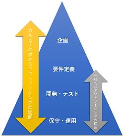 アウトソーシング領域の概略図